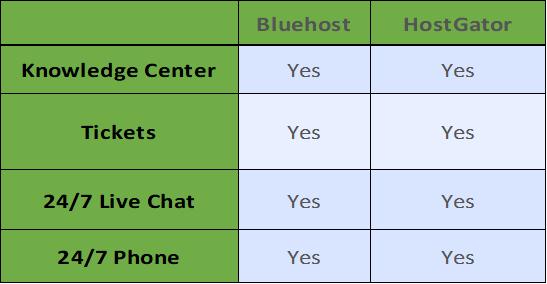 bluehost vs hostgator customer support