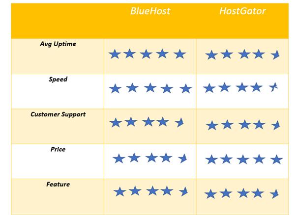 bluehost vs hostgator in a glance