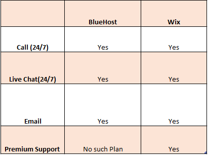 bluehost and wix customer support