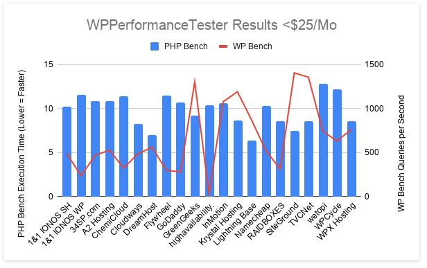 uptime of WPX graph