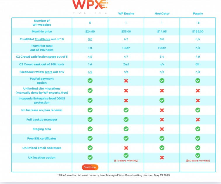 WPX compare list to others