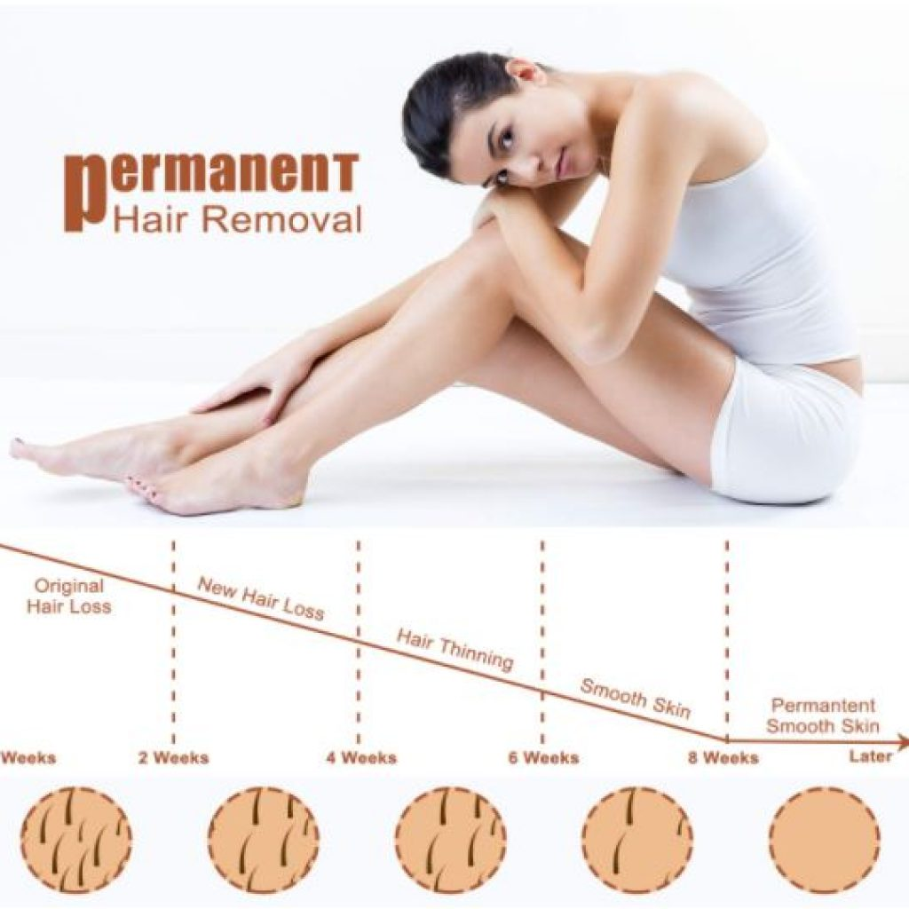 working steps of beamia ipl hai removal