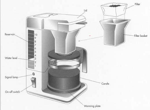 Component of the coffee maker