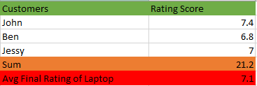 Final BDP Rating Calculation