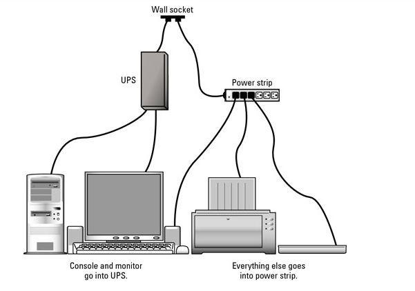 How to Plug in Your PC with a UPS